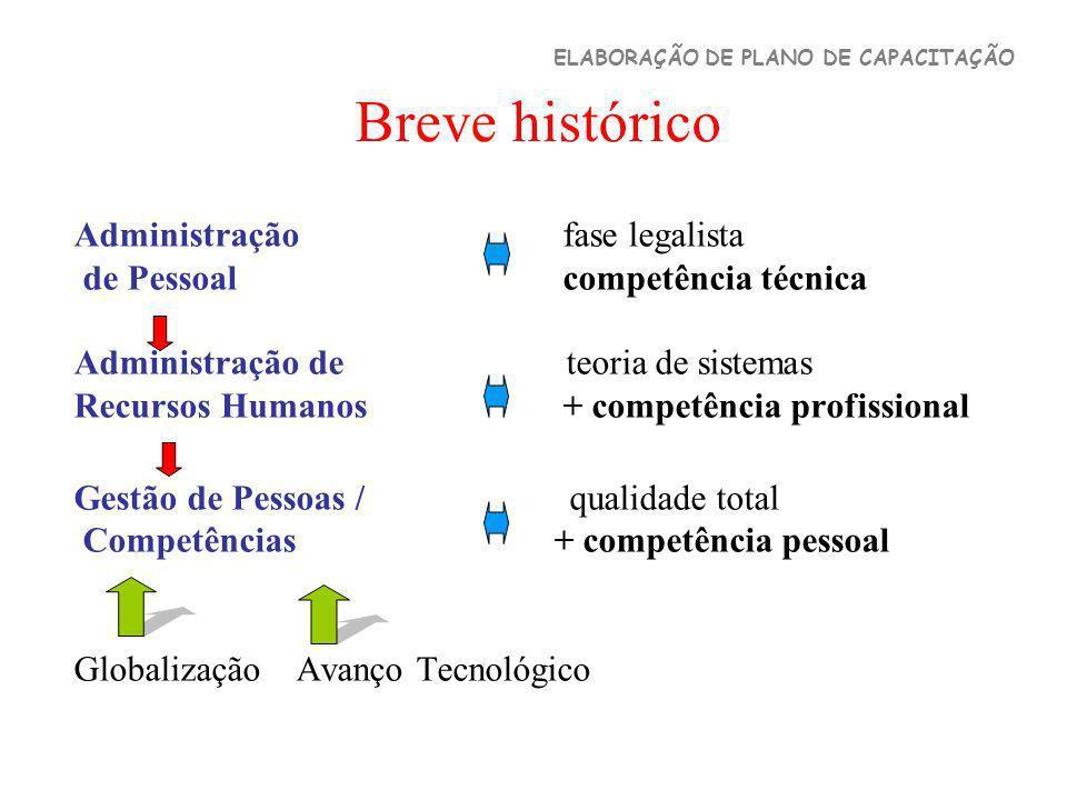 Breve histórico Administração fase legalista de Pessoal competência técnica Administração de teoria de sistemas Recursos Humanos + competência profiss