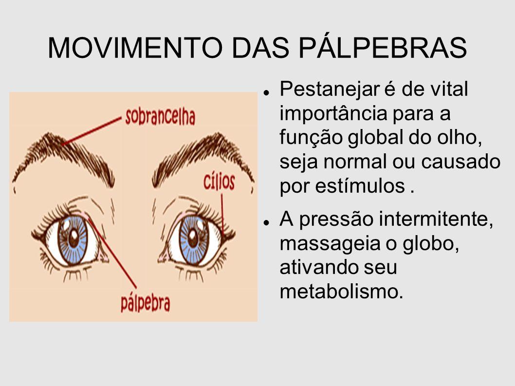 MOVIMENTO DAS PÁLPEBRAS Pestanejar é de vital importância para a função global do olho, seja normal ou causado por estímulos. A pressão intermitente,