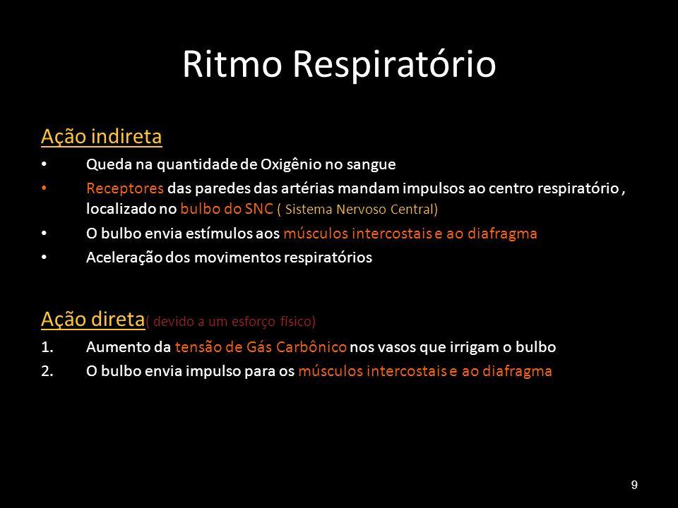 Capacidade Pulmonar Capacidade pulmonar de um adulto: 6 litros Troca de ar em cada movimento respiratório em repouso: 0,5 litros Troca de ar na respiração forçada: pode chegar a 4,5 a 5 litros Obs1: Esse volume é a capacidade vital Obs2: o ar residual ( que fica nos pulmões) é cerca de 1,2 a 1,5 litros, mesmo após a respiração forçada.