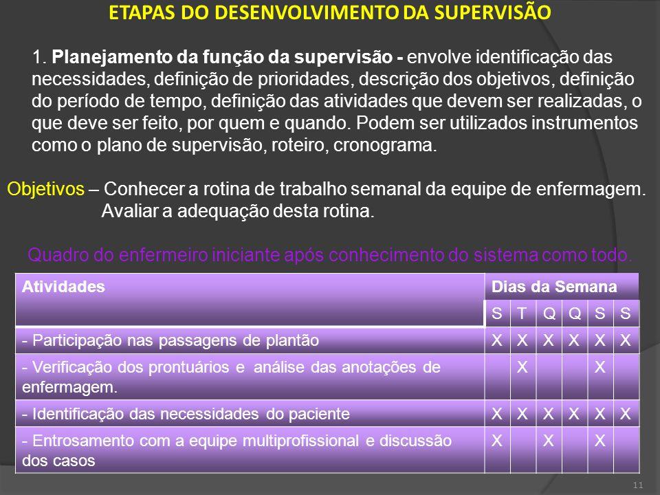 11 ETAPAS DO DESENVOLVIMENTO DA SUPERVISÃO 1. Planejamento da função da supervisão - envolve identificação das necessidades, definição de prioridades,