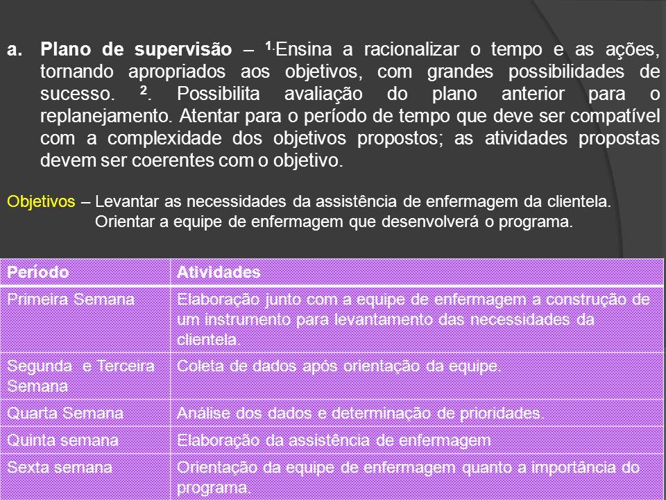 12 a.Plano de supervisão – 1. Ensina a racionalizar o tempo e as ações, tornando apropriados aos objetivos, com grandes possibilidades de sucesso. 2.