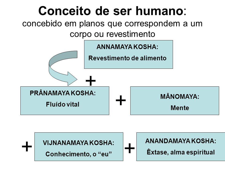 EGITO ANTIGO Os seres humanos eram formados por : Corpo Físico (Kha) Corpo Etéreo (Ba) – alento vital.