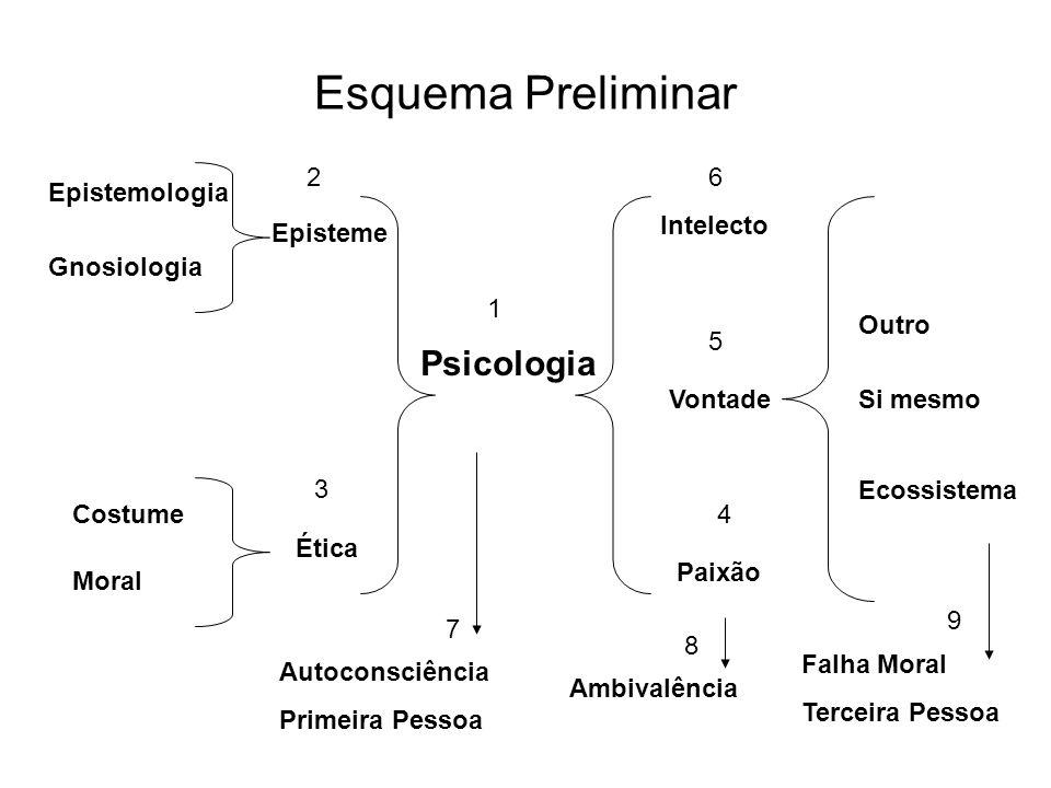 Esquema Preliminar Epistemologia Gnosiologia Costume Moral Episteme Ética Psicologia Intelecto Vontade Paixão Outro Si mesmo Ecossistema Autoconsciênc