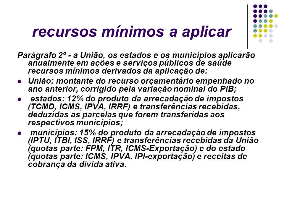 Parágrafo 2º - a União, os estados e os municípios aplicarão anualmente em ações e serviços públicos de saúde recursos mínimos derivados da aplicação