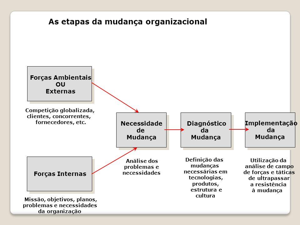As etapas da mudança organizacional Forças Ambientais OU Externas Forças Internas Necessidade de Mudança Diagnóstico da Mudança Implementação da Mudan