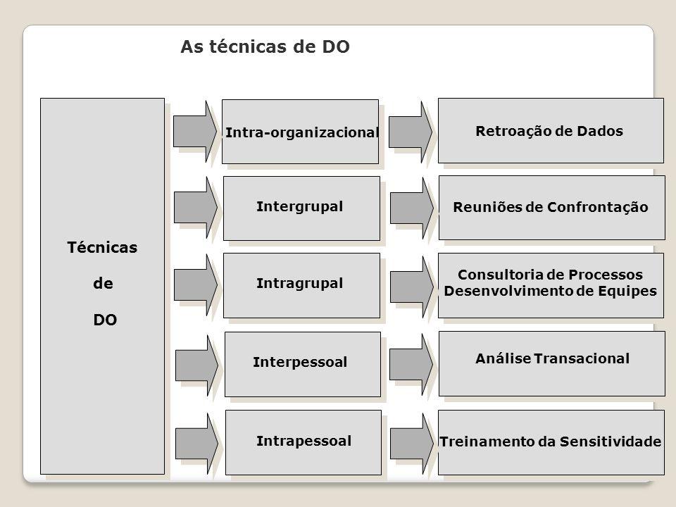 As técnicas de DO Técnicas de DO Intra-organizacional Intergrupal Intragrupal Interpessoal Intrapessoal Retroação de Dados Reuniões de Confrontação Co