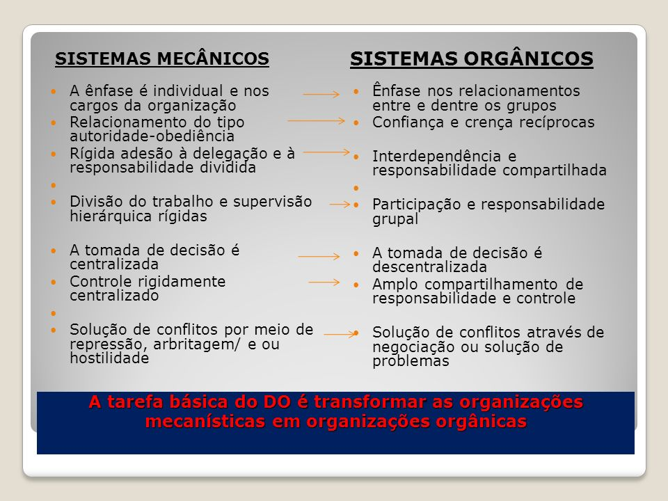 Os tipos de mudança organizacional Mudanças na Estrutura Organizacional Mudanças na Tecnologia Mudanças nos Produtos / Serviços Mudanças na Cultura Organizacional Redesenho da organização.