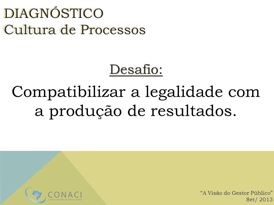 Desafio: Compatibilizar a legalidade com a produção de resultados. A Visão do Gestor Público Set/ 2013 DIAGNÓSTICO Cultura de Processos