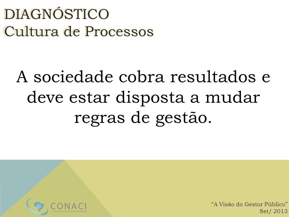A sociedade cobra resultados e deve estar disposta a mudar regras de gestão. A Visão do Gestor Público Set/ 2013 DIAGNÓSTICO Cultura de Processos