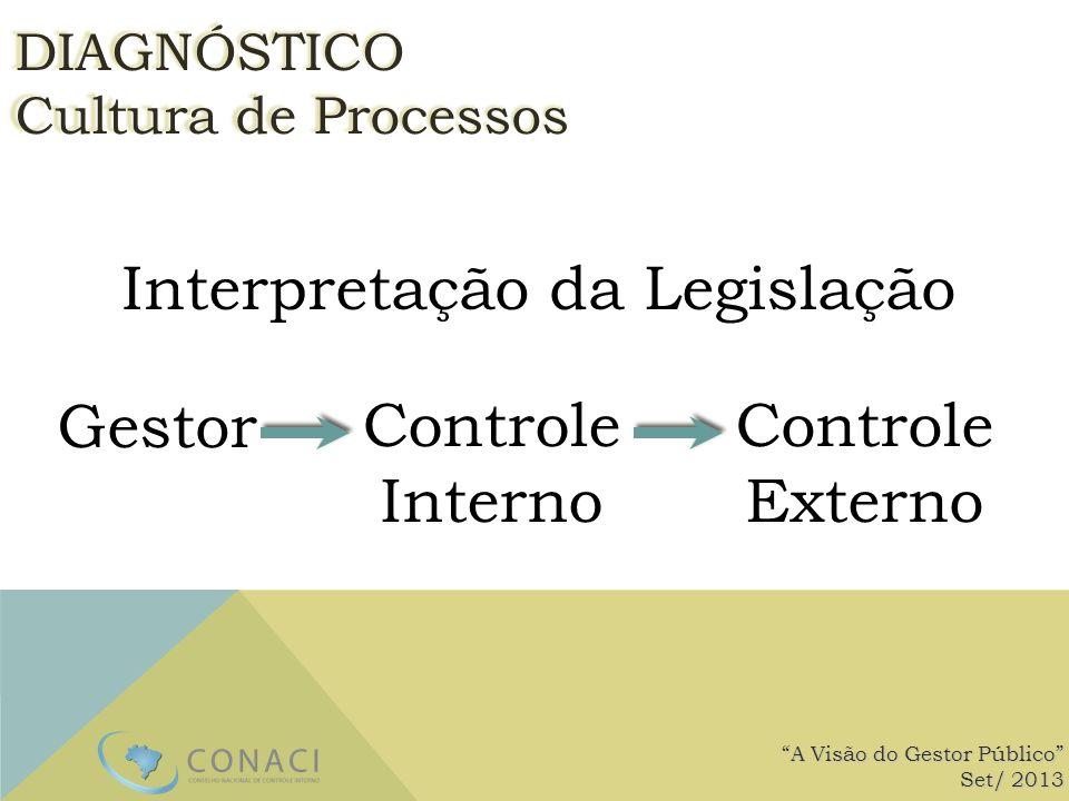 Interpretação da Legislação A Visão do Gestor Público Set/ 2013 DIAGNÓSTICO Cultura de Processos GestorControle Interno Controle Externo