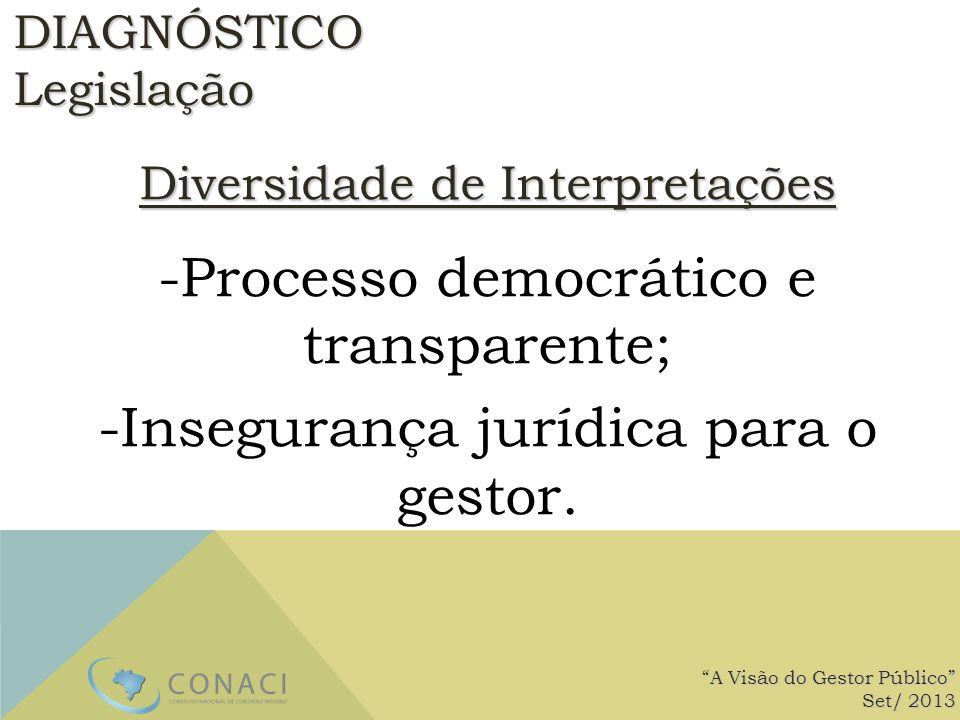 Diversidade de Interpretações -Processo democrático e transparente; -Insegurança jurídica para o gestor. A Visão do Gestor Público Set/ 2013 DIAGNÓSTI