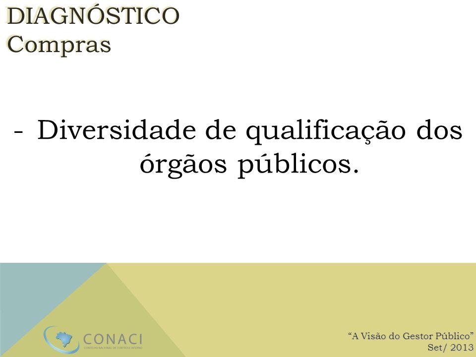 -Diversidade de qualificação dos órgãos públicos. A Visão do Gestor Público Set/ 2013 DIAGNÓSTICOCompras