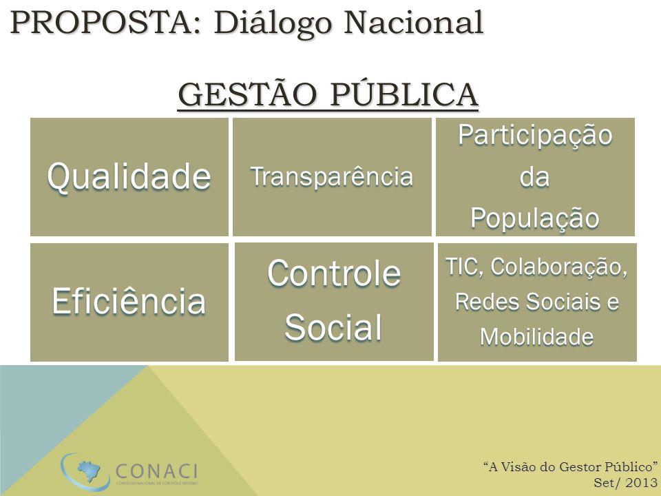 PROPOSTA: Diálogo Nacional GESTÃO PÚBLICA Desafio: A Visão do Gestor Público Set/ 2013 QualidadeTransparênciaParticipaçãodaPopulação Eficiência Contro