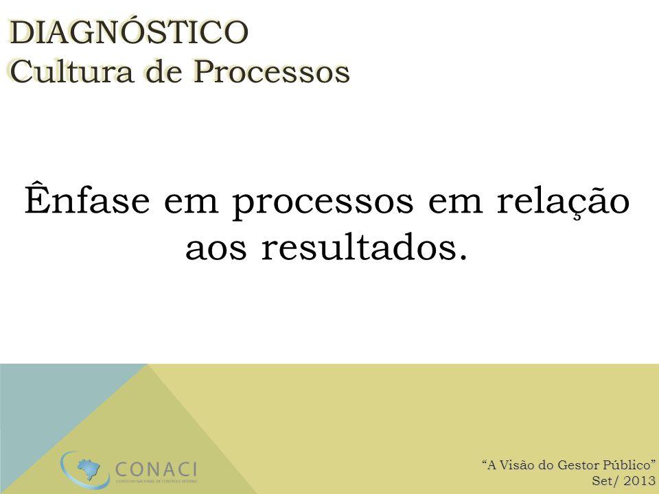 Ênfase em processos em relação aos resultados. A Visão do Gestor Público Set/ 2013 DIAGNÓSTICO Cultura de Processos