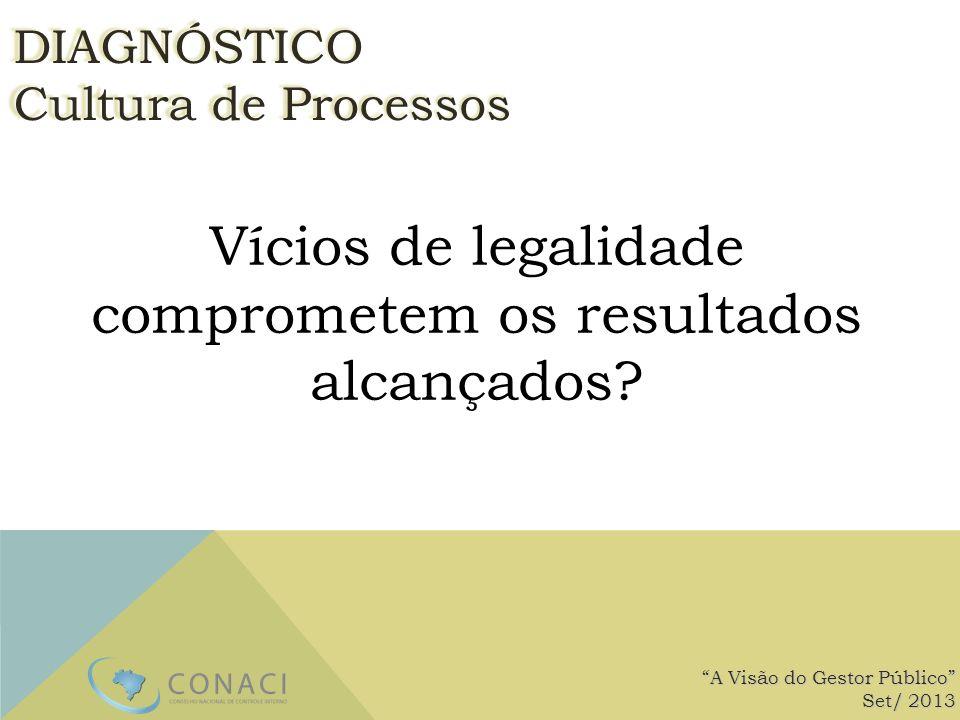 Vícios de legalidade comprometem os resultados alcançados? A Visão do Gestor Público Set/ 2013 DIAGNÓSTICO Cultura de Processos