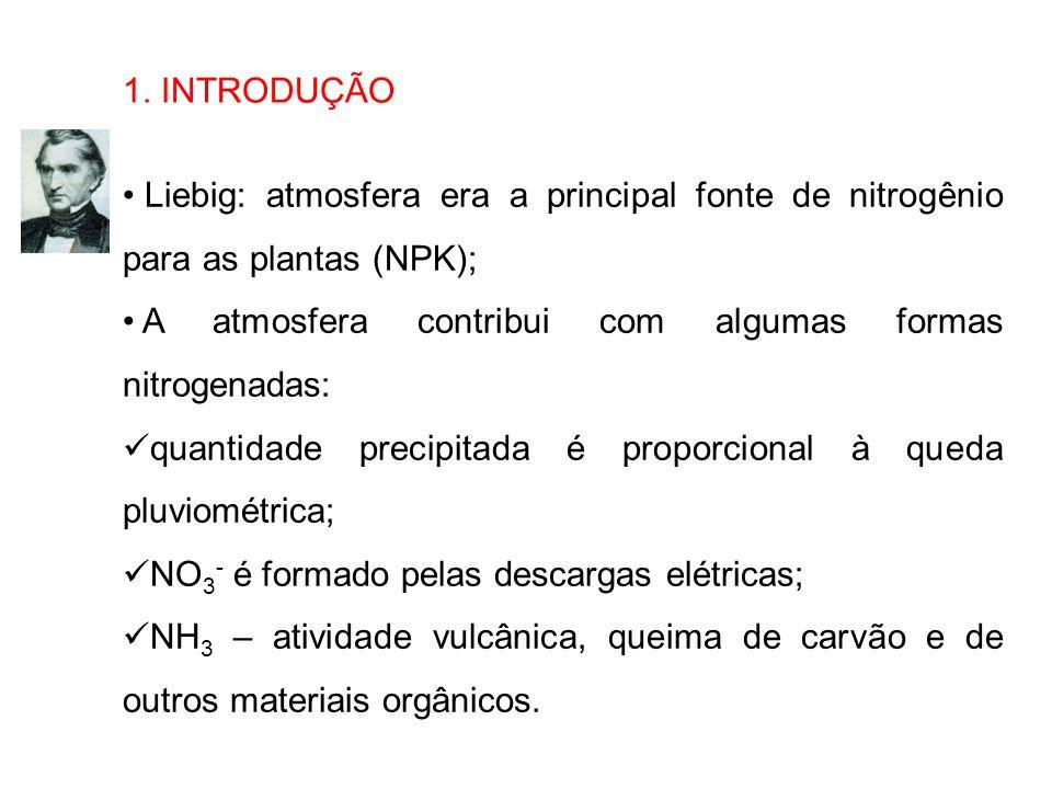 1. INTRODUÇÃO Liebig: atmosfera era a principal fonte de nitrogênio para as plantas (NPK); A atmosfera contribui com algumas formas nitrogenadas: quan
