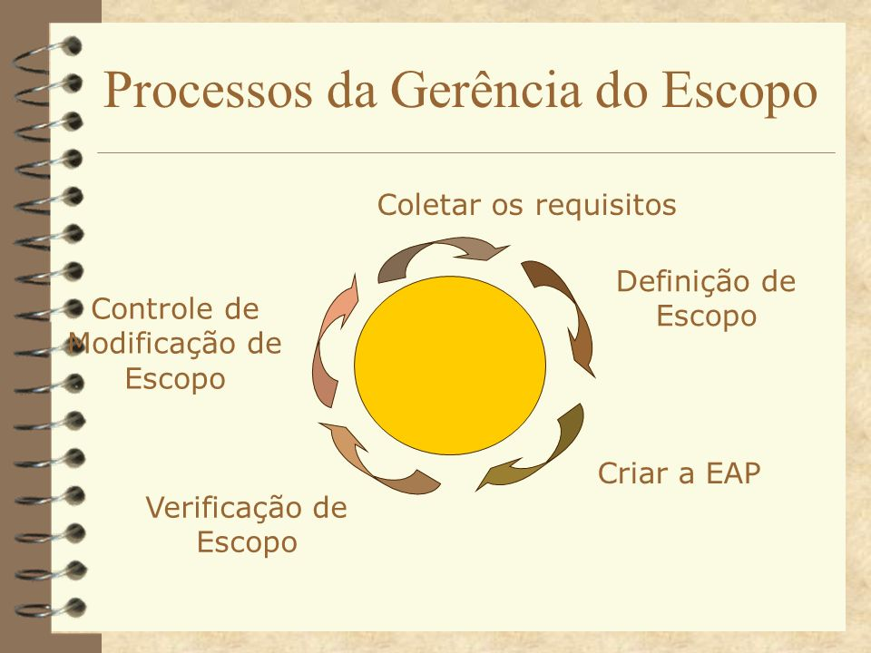 Processos da Gerência do Escopo Coletar os requisitos Criar a EAP Verificação de Escopo Controle de Modificação de Escopo Definição de Escopo