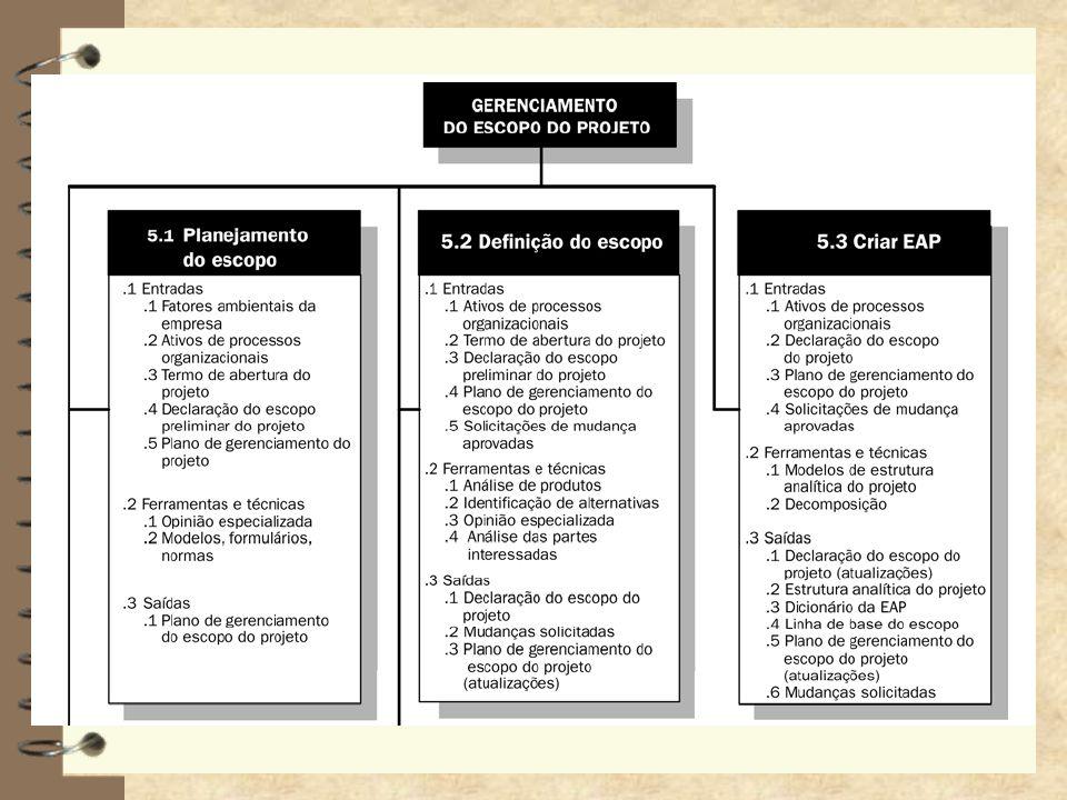 Criar EAP 4 Decomposição hierárquica orientada à entrega do trabalho a ser executado pela equipe do projeto, 4 para atingir os objetivos do projeto e criar as entregas necessárias 4 organiza e define o escopo total do projeto