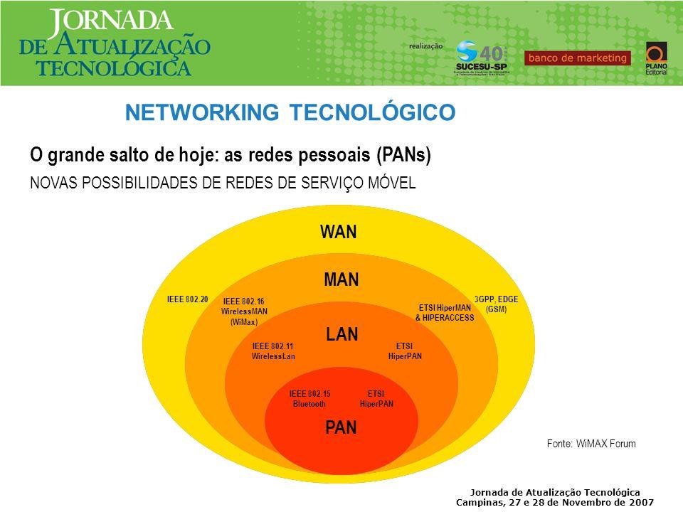 Jornada de Atualização Tecnológica Campinas, 27 e 28 de Novembro de 2007 O Protocolo IP se tornou um padrão mundial A evolução dos Equipamentos A Evolução dos Meios de Transporte