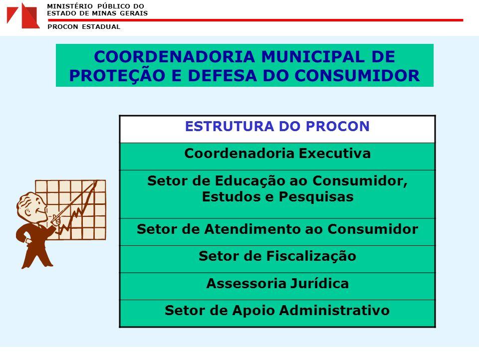 MINISTÉRIO PÚBLICO DO ESTADO DE MINAS GERAIS PROCON ESTADUAL ESTRUTURA DO PROCON Coordenadoria Executiva Setor de Educação ao Consumidor, Estudos e Pesquisas Setor de Atendimento ao Consumidor Setor de Fiscalização Assessoria Jurídica Setor de Apoio Administrativo COORDENADORIA MUNICIPAL DE PROTEÇÃO E DEFESA DO CONSUMIDOR