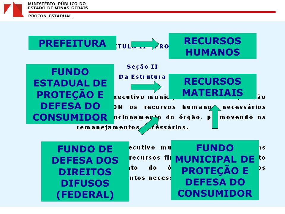 MINISTÉRIO PÚBLICO DO ESTADO DE MINAS GERAIS PROCON ESTADUAL RECURSOS HUMANOS RECURSOS MATERIAIS PREFEITURA FUNDO MUNICIPAL DE PROTEÇÃO E DEFESA DO CONSUMIDOR FUNDO ESTADUAL DE PROTEÇÃO E DEFESA DO CONSUMIDOR FUNDO DE DEFESA DOS DIREITOS DIFUSOS (FEDERAL)