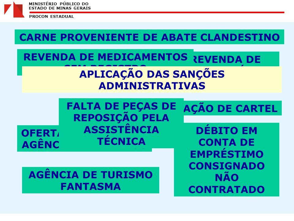 MINISTÉRIO PÚBLICO DO ESTADO DE MINAS GERAIS PROCON ESTADUAL REVENDA CLANDESTINA DE GÁS DE COZINHA FORMAÇÃO DE CARTEL CARNE PROVENIENTE DE ABATE CLANDESTINO OFERTA ENGANOSA DE AGÊNCIA DE EMPREGO AGÊNCIA DE TURISMO FANTASMA REVENDA DE COMBUSTÍVEL ADULTERADO DÉBITO EM CONTA DE EMPRÉSTIMO CONSIGNADO NÃO CONTRATADO FALTA DE PEÇAS DE REPOSIÇÃO PELA ASSISTÊNCIA TÉCNICA REVENDA DE MEDICAMENTOS SEM REGISTRO APLICAÇÃO DAS SANÇÕES ADMINISTRATIVAS