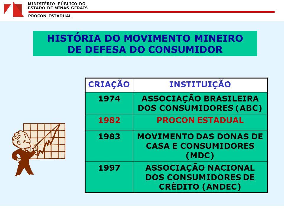 MINISTÉRIO PÚBLICO DO ESTADO DE MINAS GERAIS PROCON ESTADUAL HISTÓRIA DO MOVIMENTO MINEIRO DE DEFESA DO CONSUMIDOR CRIAÇÃOINSTITUIÇÃO 1974ASSOCIAÇÃO BRASILEIRA DOS CONSUMIDORES (ABC) 1982PROCON ESTADUAL 1983MOVIMENTO DAS DONAS DE CASA E CONSUMIDORES (MDC) 1997ASSOCIAÇÃO NACIONAL DOS CONSUMIDORES DE CRÉDITO (ANDEC)