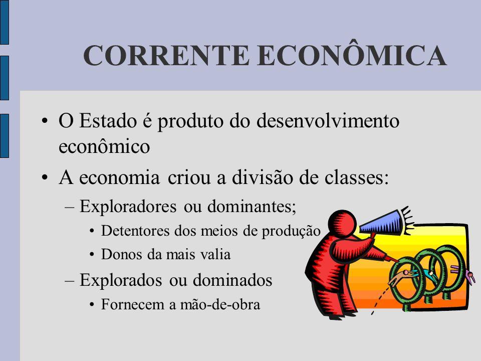 CORRENTE ECONÔMICA O Estado é produto do desenvolvimento econômico A economia criou a divisão de classes: –Exploradores ou dominantes; Detentores dos
