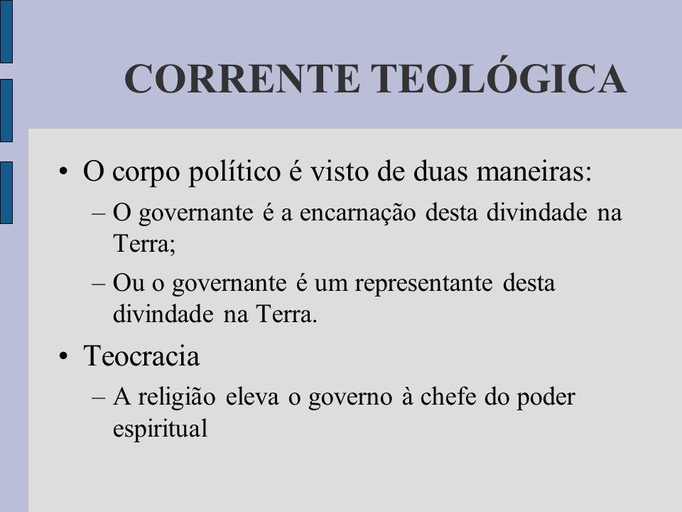CORRENTE TEOLÓGICA O corpo político é visto de duas maneiras: –O governante é a encarnação desta divindade na Terra; –Ou o governante é um representan