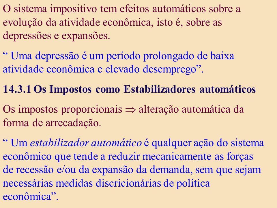 O sistema impositivo tem efeitos automáticos sobre a evolução da atividade econômica, isto é, sobre as depressões e expansões. Uma depressão é um perí