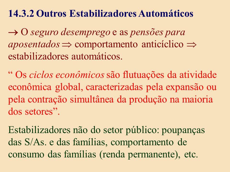14.3.2 Outros Estabilizadores Automáticos O seguro desemprego e as pensões para aposentados comportamento anticíclico estabilizadores automáticos. Os