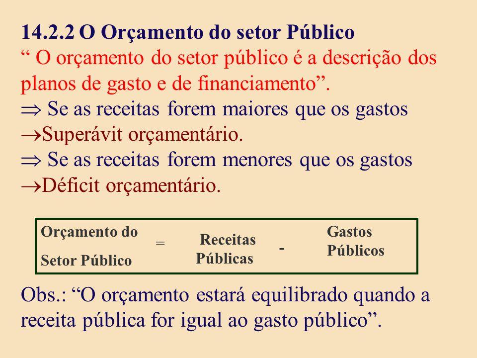 14.2.2 O Orçamento do setor Público O orçamento do setor público é a descrição dos planos de gasto e de financiamento. Se as receitas forem maiores qu