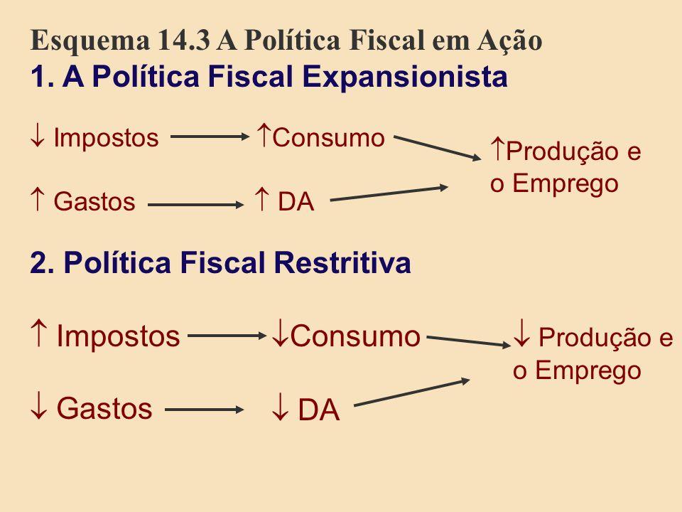Esquema 14.3 A Política Fiscal em Ação 1. A Política Fiscal Expansionista Impostos Consumo Gastos DA 2. Política Fiscal Restritiva Impostos Consumo Ga