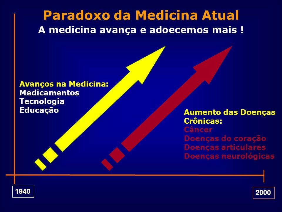 1940 2000 Paradoxo da Medicina Atual Avanços na Medicina: Medicamentos Tecnologia Educação Aumento das Doenças Crônicas: Câncer Doenças do coração Doe