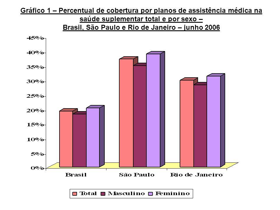 Gráfico 1 – Percentual de cobertura por planos de assistência médica na saúde suplementar total e por sexo – Brasil, São Paulo e Rio de Janeiro – junh