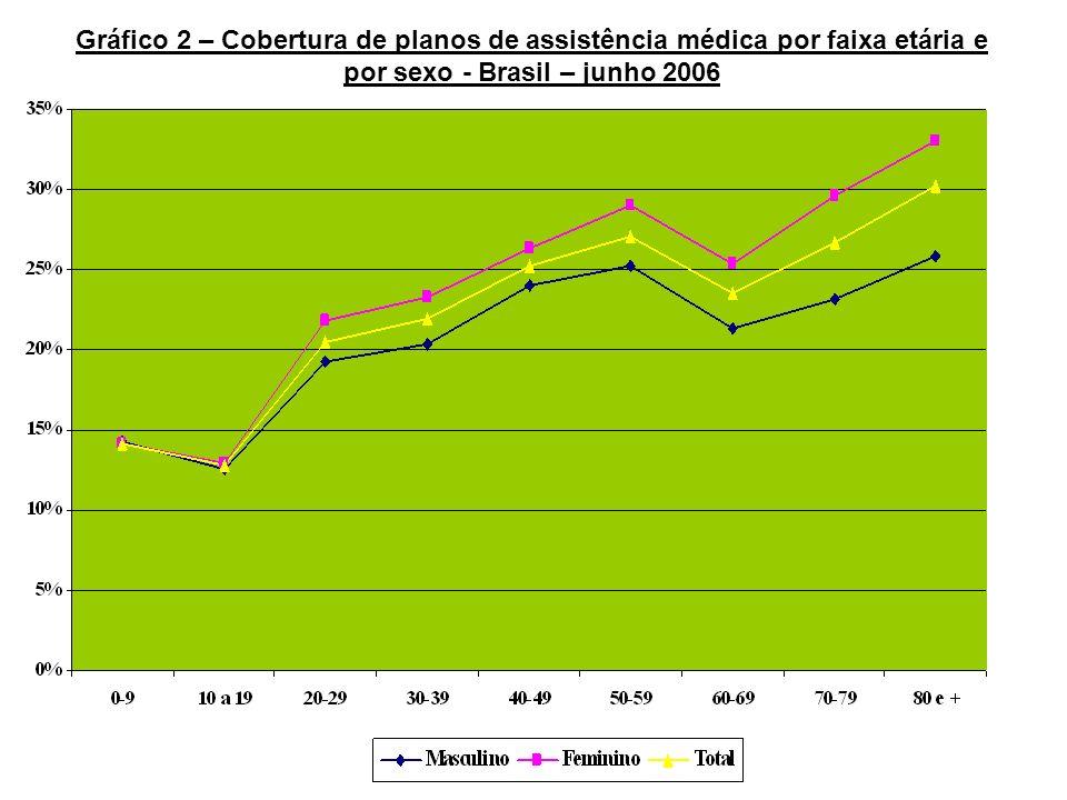 Gráfico 2 – Cobertura de planos de assistência médica por faixa etária e por sexo - Brasil – junho 2006