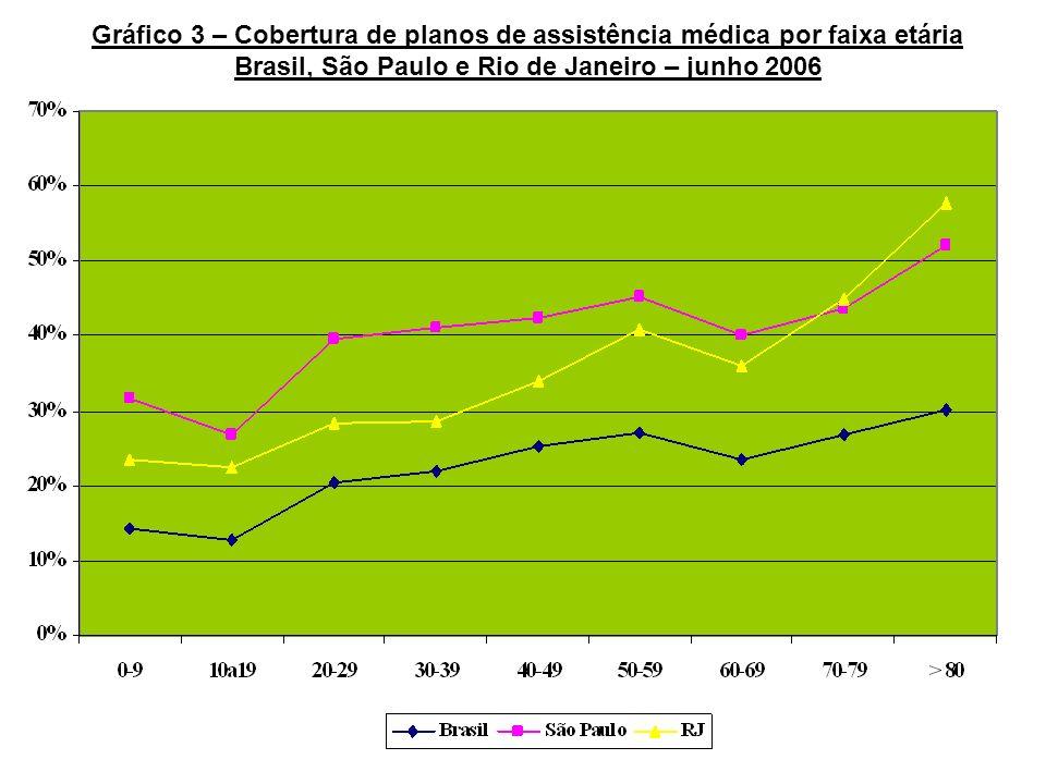 Gráfico 3 – Cobertura de planos de assistência médica por faixa etária Brasil, São Paulo e Rio de Janeiro – junho 2006