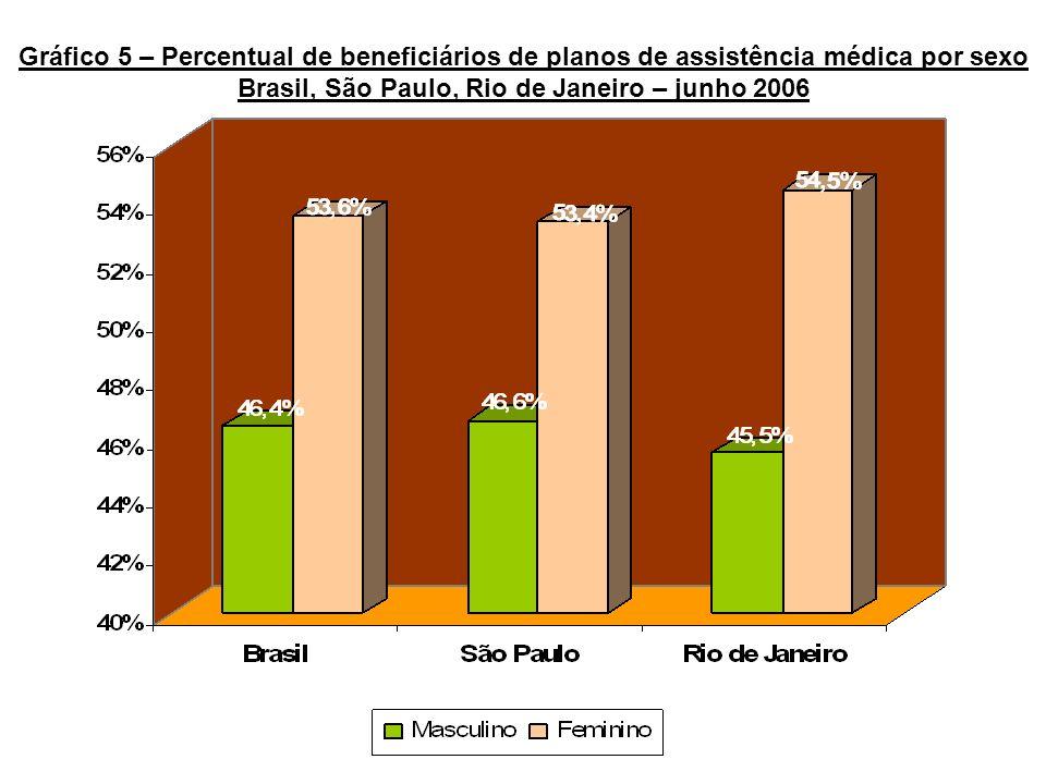 Gráfico 5 – Percentual de beneficiários de planos de assistência médica por sexo Brasil, São Paulo, Rio de Janeiro – junho 2006