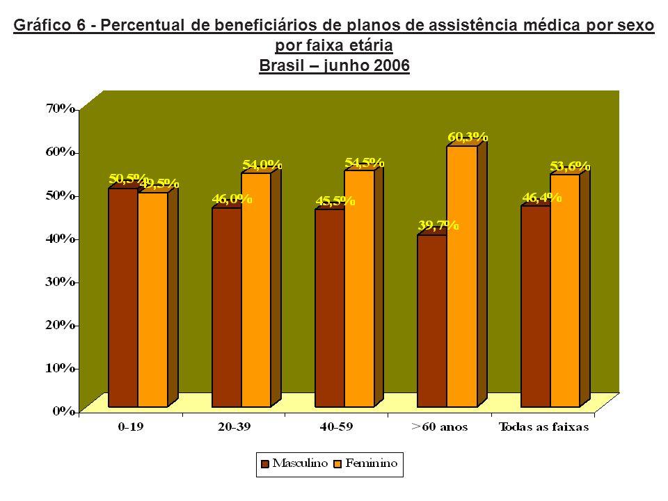 Gráfico 6 - Percentual de beneficiários de planos de assistência médica por sexo por faixa etária Brasil – junho 2006