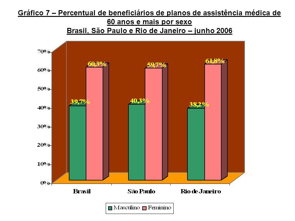 Gráfico 7 – Percentual de beneficiários de planos de assistência médica de 60 anos e mais por sexo Brasil, São Paulo e Rio de Janeiro – junho 2006