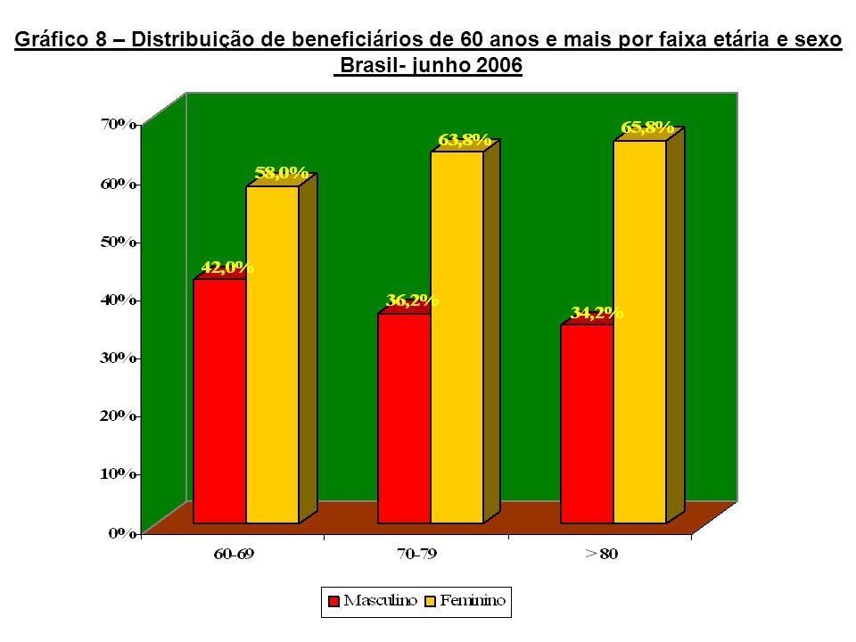 Gráfico 8 – Distribuição de beneficiários de 60 anos e mais por faixa etária e sexo Brasil- junho 2006