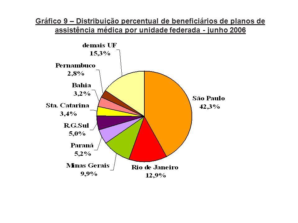 Gráfico 9 – Distribuição percentual de beneficiários de planos de assistência médica por unidade federada - junho 2006