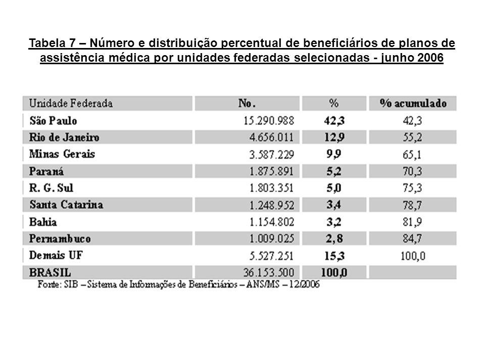 Tabela 7 – Número e distribuição percentual de beneficiários de planos de assistência médica por unidades federadas selecionadas - junho 2006