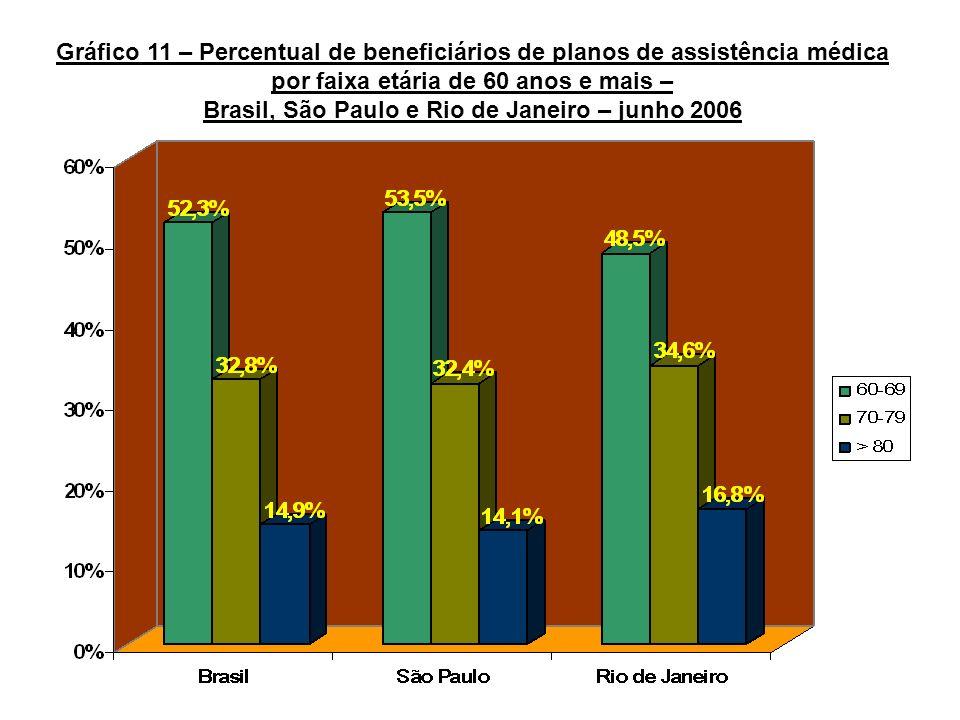 Gráfico 11 – Percentual de beneficiários de planos de assistência médica por faixa etária de 60 anos e mais – Brasil, São Paulo e Rio de Janeiro – jun