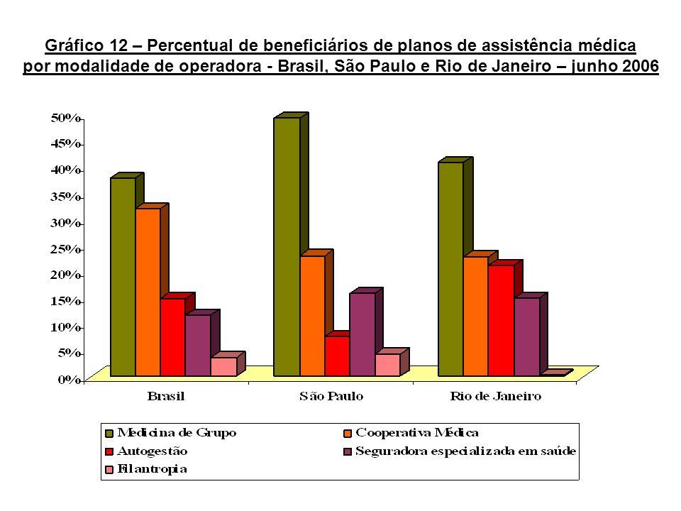 Gráfico 12 – Percentual de beneficiários de planos de assistência médica por modalidade de operadora - Brasil, São Paulo e Rio de Janeiro – junho 2006