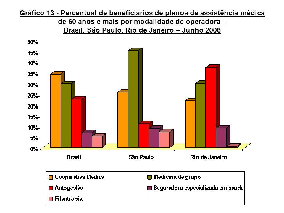 Gráfico 13 - Percentual de beneficiários de planos de assistência médica de 60 anos e mais por modalidade de operadora – Brasil, São Paulo, Rio de Jan
