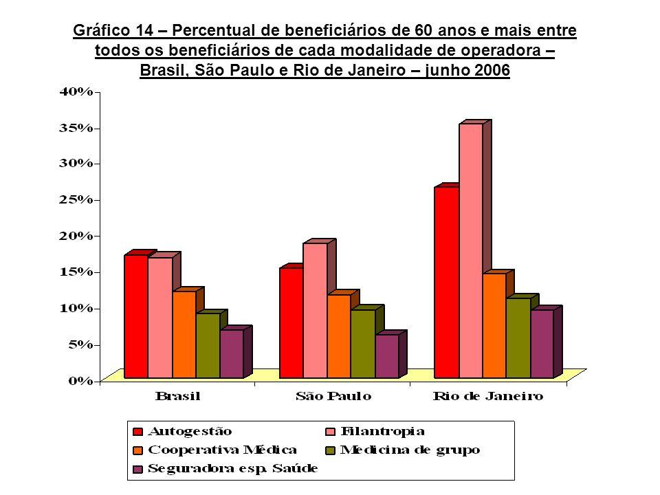 Gráfico 14 – Percentual de beneficiários de 60 anos e mais entre todos os beneficiários de cada modalidade de operadora – Brasil, São Paulo e Rio de J