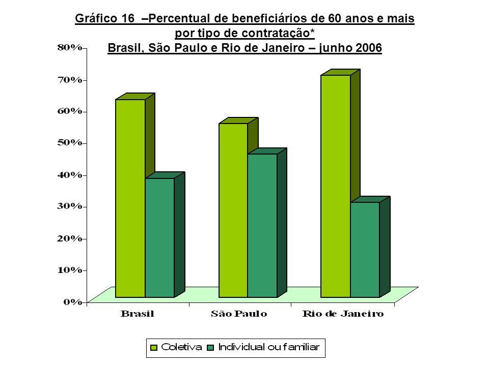 Gráfico 16 –Percentual de beneficiários de 60 anos e mais por tipo de contratação* Brasil, São Paulo e Rio de Janeiro – junho 2006