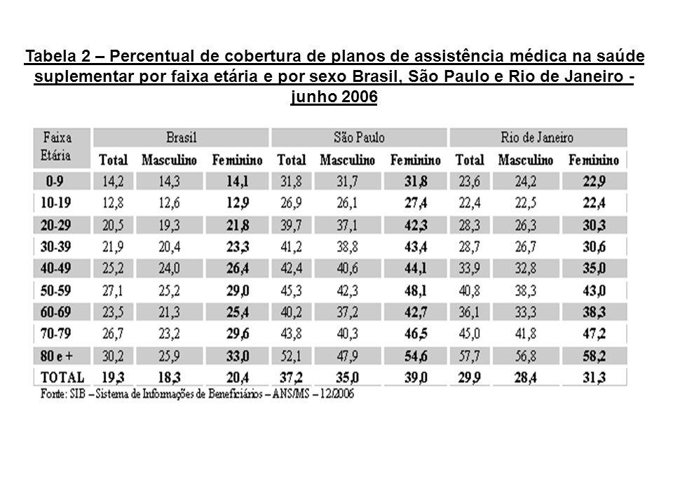 Tabela 2 – Percentual de cobertura de planos de assistência médica na saúde suplementar por faixa etária e por sexo Brasil, São Paulo e Rio de Janeiro