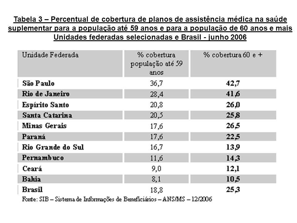 Tabela 3 – Percentual de cobertura de planos de assistência médica na saúde suplementar para a população até 59 anos e para a população de 60 anos e m
